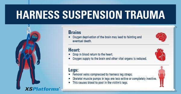 harness suspension trauma