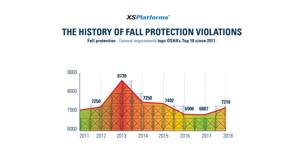 History of fall protection citations