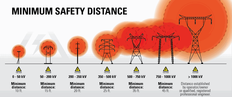 OSHA decreed distances to powerlines
