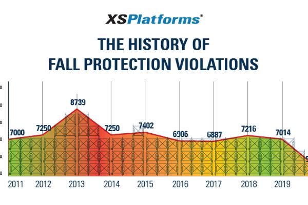 History of OSHA fall protection violations